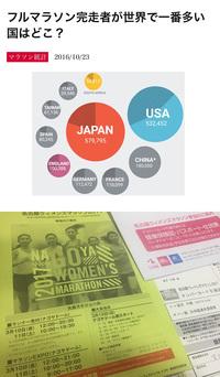 日本人はマラソン好き?