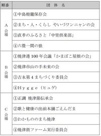『焼津市公益事業活動報告会「市民活動フェス!」』開催